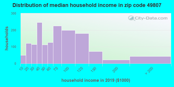 Zip code 49807 household income distribution in 2009