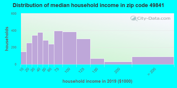 Zip code 49841 household income distribution in 2009