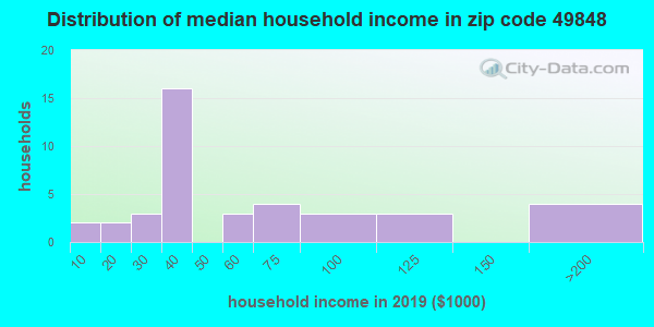 Zip code 49848 household income distribution in 2009