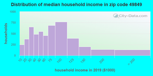 Zip code 49849 household income distribution in 2009