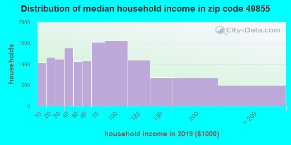 Zip code 49855 household income distribution in 2009