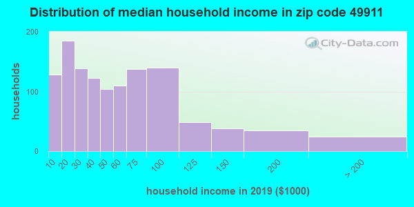 Zip code 49911 household income distribution in 2009