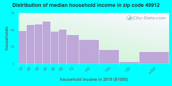 Zip code 49912 household income distribution in 2009