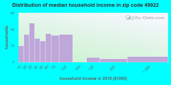 Zip code 49922 household income distribution in 2009