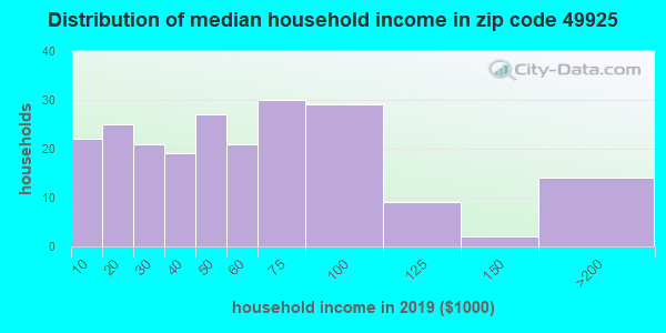 Zip code 49925 household income distribution in 2009