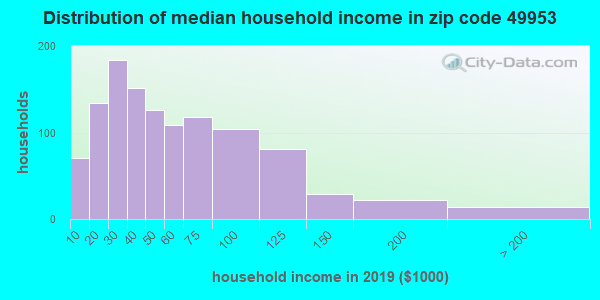 Zip code 49953 household income distribution in 2009