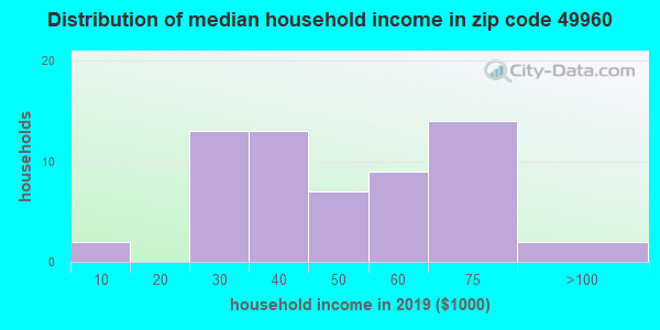 Zip code 49960 household income distribution in 2009