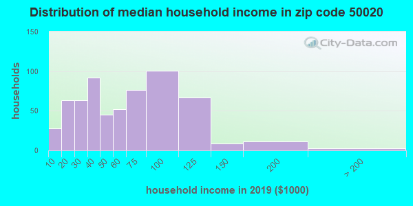 Zip code 50020 household income distribution in 2009
