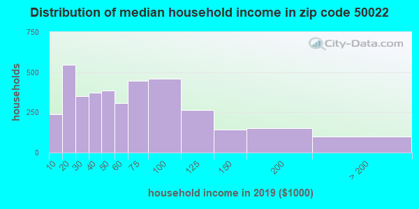 Zip code 50022 household income distribution in 2009