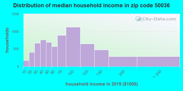 Zip code 50036 household income distribution in 2009
