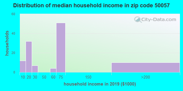 Zip code 50057 household income distribution in 2009