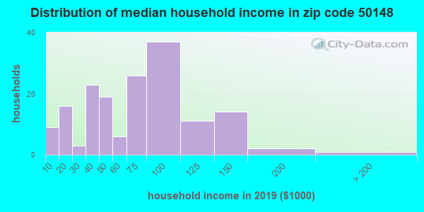 Zip code 50148 household income distribution in 2009