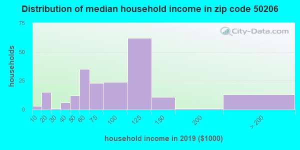 Zip code 50206 household income distribution in 2009