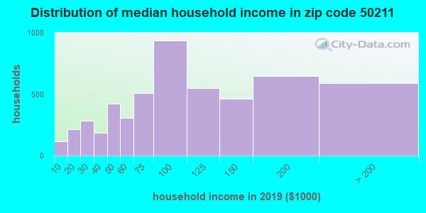 Zip code 50211 household income distribution in 2009