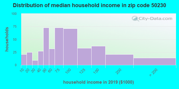 Zip code 50230 household income distribution in 2009