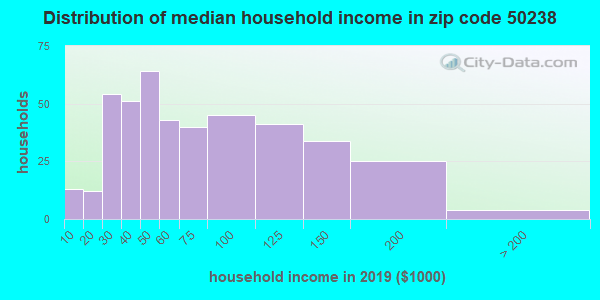 Zip code 50238 household income distribution in 2009