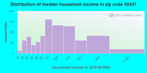 Zip code 50247 household income distribution in 2009