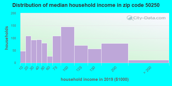 Zip code 50250 household income distribution in 2009