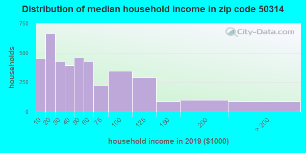 Zip code 50314 household income distribution in 2009
