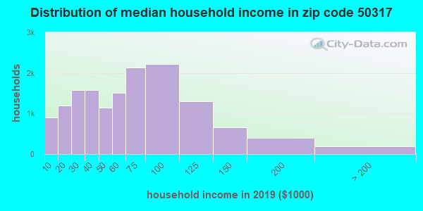 Zip code 50317 household income distribution in 2009