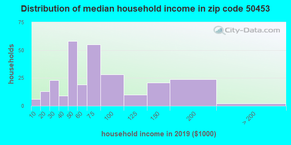 Zip code 50453 household income distribution in 2009