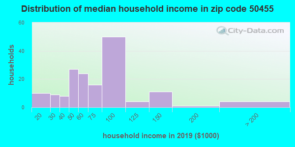 Zip code 50455 household income distribution in 2009