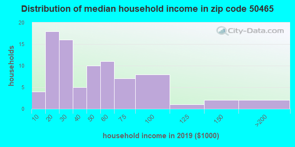 Zip code 50465 household income distribution in 2009