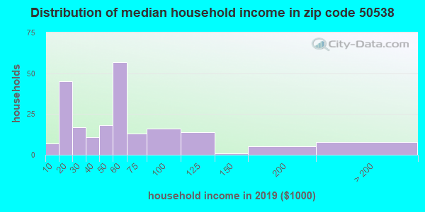 Zip code 50538 household income distribution in 2009