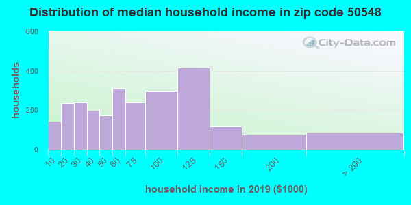 Zip code 50548 household income distribution in 2009