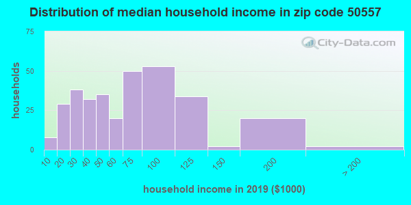 Zip code 50557 household income distribution in 2009