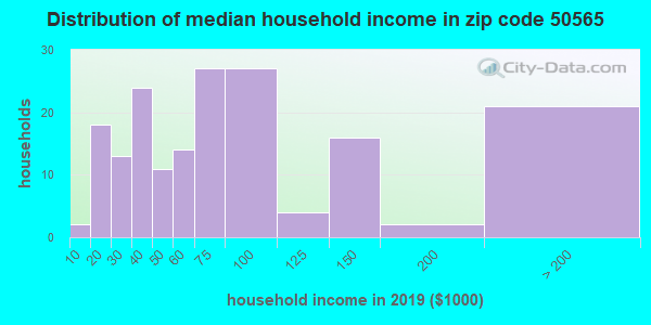 Zip code 50565 household income distribution in 2009