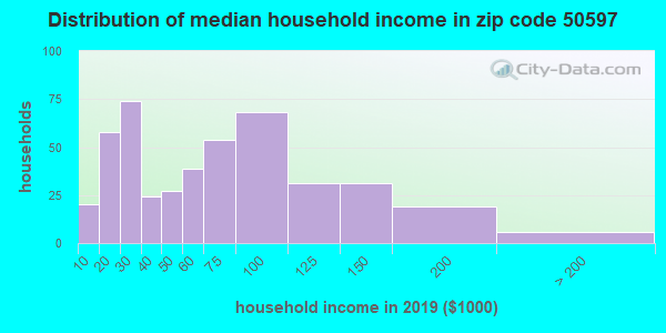 Zip code 50597 household income distribution in 2009