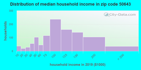 Zip code 50643 household income distribution in 2009
