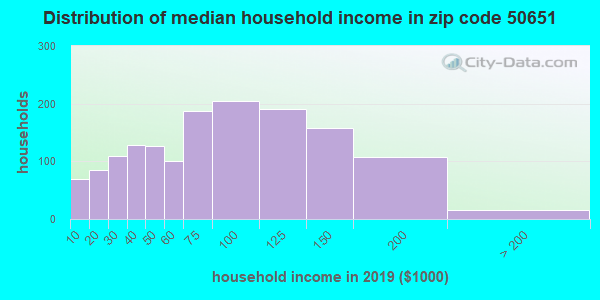 Zip code 50651 household income distribution in 2009