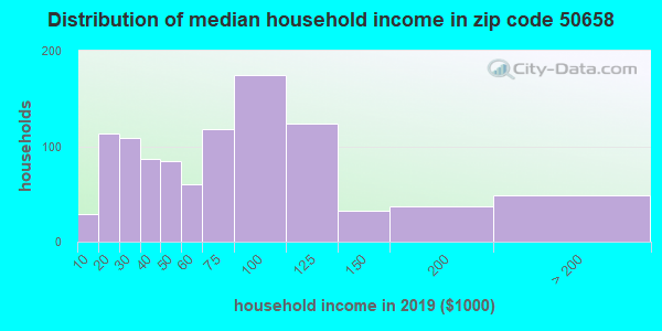 Zip code 50658 household income distribution in 2009