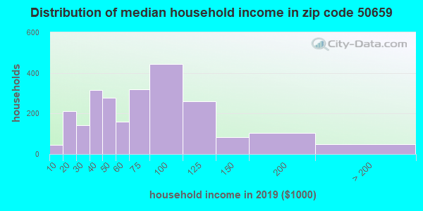 Zip code 50659 household income distribution in 2009