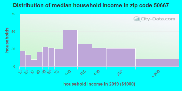 Zip code 50667 household income distribution in 2009