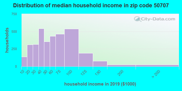 Zip code 50707 household income distribution in 2009