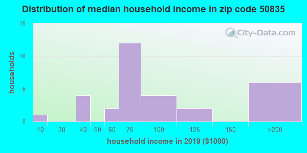 Zip code 50835 household income distribution in 2009