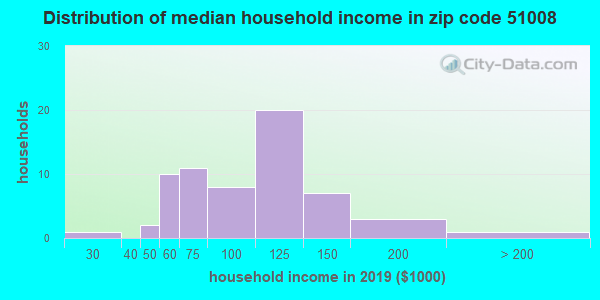 Zip code 51008 household income distribution in 2015