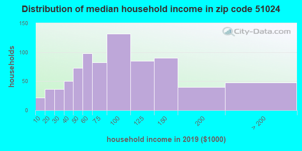 Zip code 51024 household income distribution in 2009