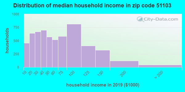 Zip code 51103 household income distribution in 2009