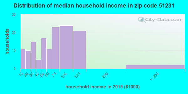Zip code 51231 household income distribution in 2009
