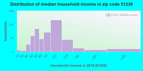 Zip code 51238 household income distribution in 2009