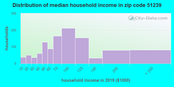 Zip code 51239 household income distribution in 2009