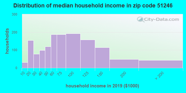 Zip code 51246 household income distribution in 2009