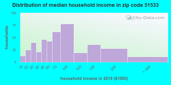 Zip code 51533 household income distribution in 2009