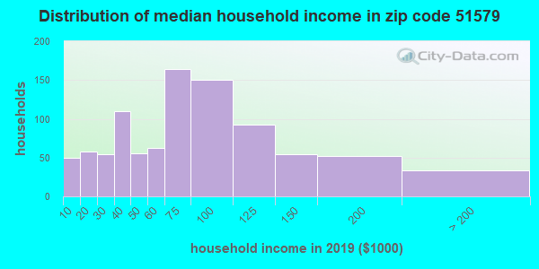 Zip code 51579 household income distribution in 2009