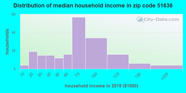 Zip code 51636 household income distribution in 2009