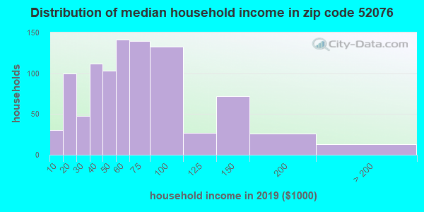 Zip code 52076 household income distribution in 2009